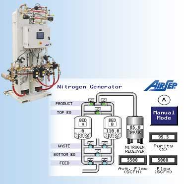 Standard Nitrogen Generators | AirSep Alpha Series Nitrogen Generators